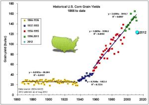 Figure 2: Yield chart depicts the yield of corn (bushels/acre) in the United States from 1860-2012. Source: iii